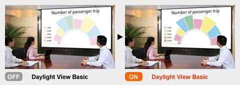 Công nghệ Daylight View Basic