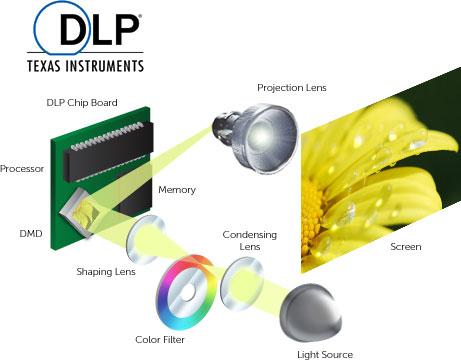 Công nghệ DLP®