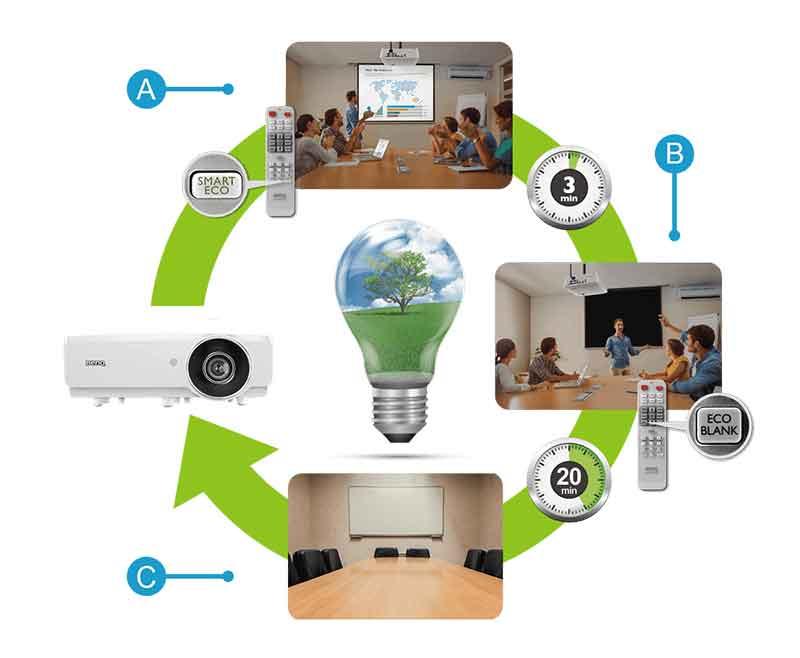 Tiết kiệm điện và thân thiện với môi trường