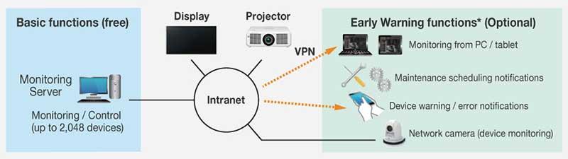 Giám sát và quản lý qua mạng LAN