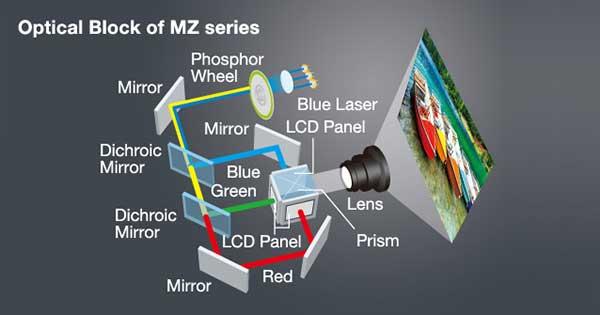 Công nghệ 3LCD và nguồn sáng Laser