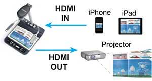Hỗ trợ HDMI Pass-through