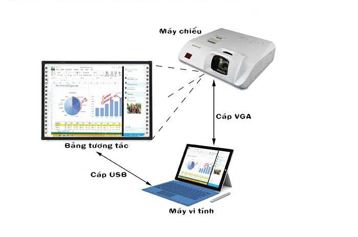 Sơ đồ kết nối hệ thống bảng tương tác thông minh