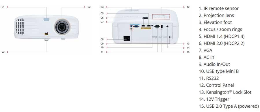 Cổng kết nối của Máy chiếu 4K Viewsonic PX727-4K