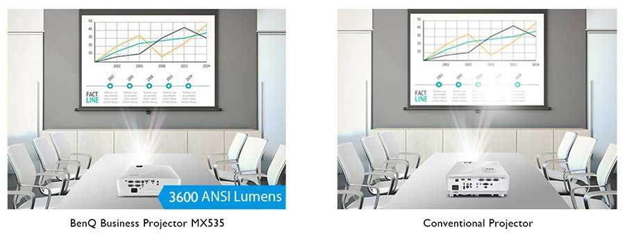 Máy chiếu BenQ MX535 có độ sáng 3,600 lumens cho hình ảnh sáng rực rỡ