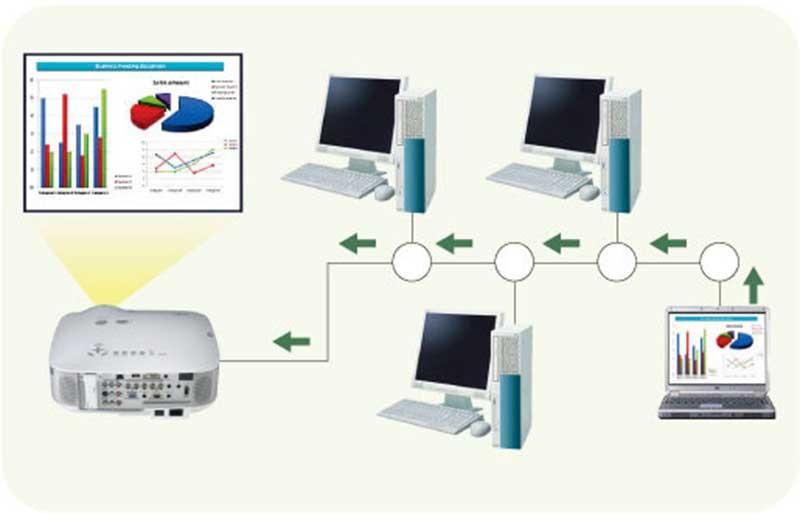 Hướng dẫn kết nối máy chiếu qua mạng LAN