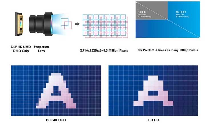 Chất lượng hình ảnh 4K UHD cho hình ảnh hoàn hảo với chi tiết tinh tế
