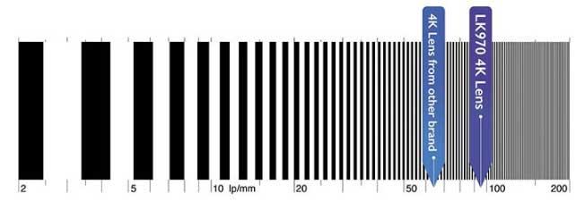 Ống kính quang học tinh xảo cho độ rõ nét cao