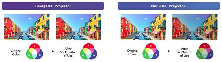 Công nghệ DLP cho màu sắc rực rỡ lâu dài