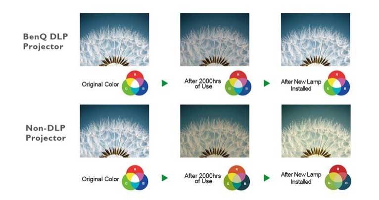 Công nghệ DLP găn chặn sự phân rã màu và bảo tồn năng lượng