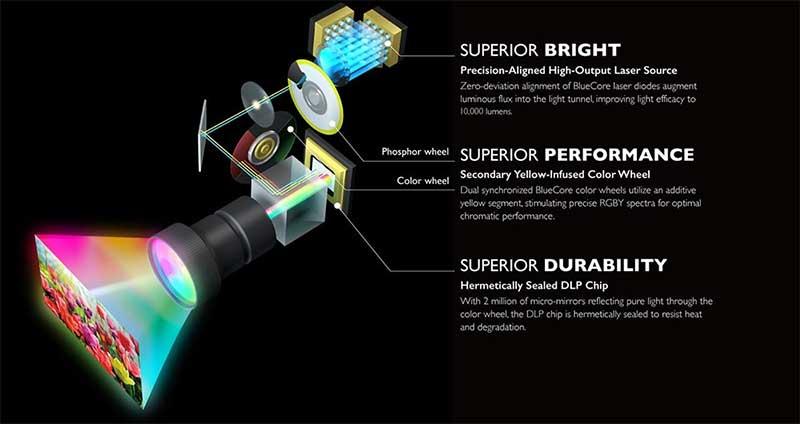 Công nghệ Laser BlueCore mang tính cách mạng