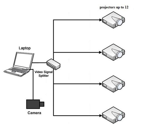 Lắp đặt hệ thống kết nối các máy chiếu
