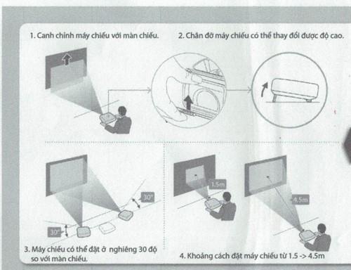 Hình minh họa các thao tác cần làm khi điều chỉnh màn hình chiếu.